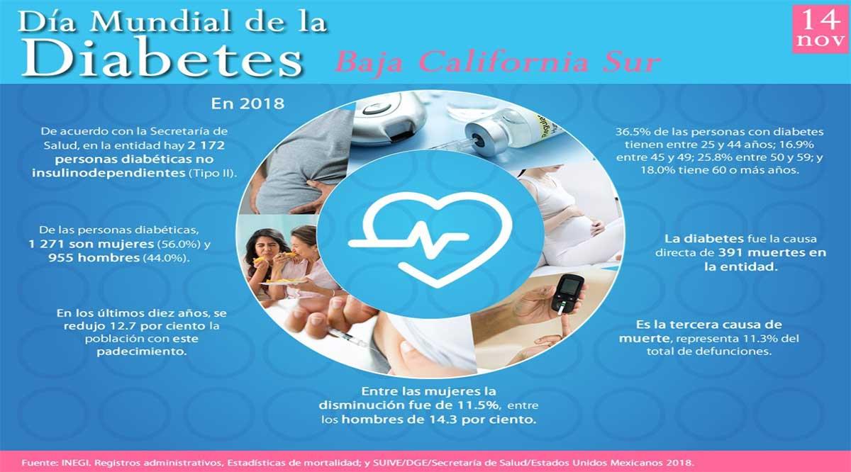 Dieta, elemento fundamental en el desarrollo y tratamiento de la diabetes