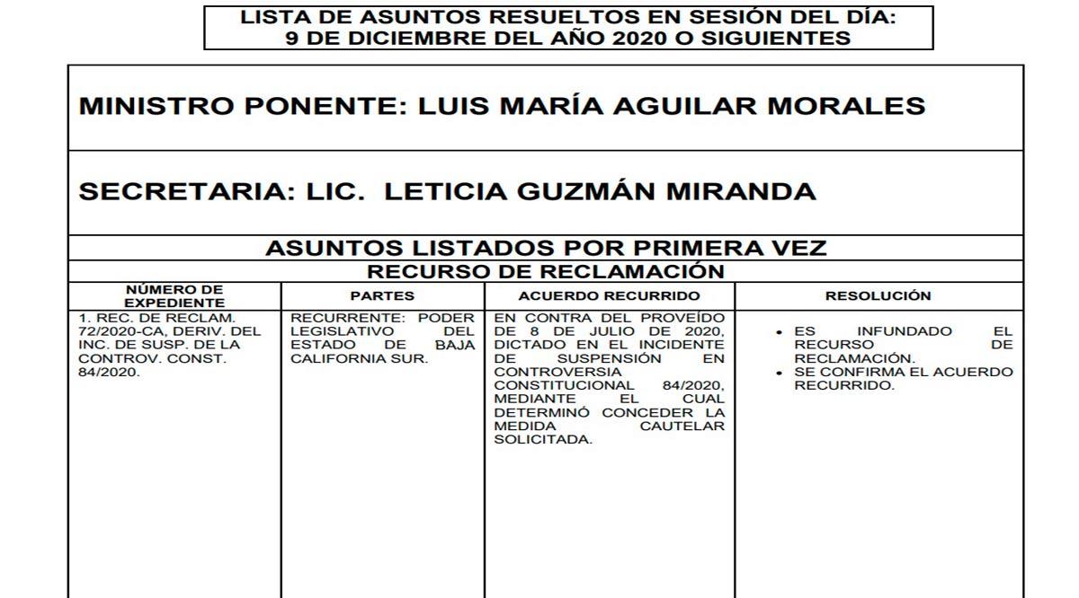 Declara SCJN infundado el recurso de reclamación de legisladores de Morena y PT en BCS