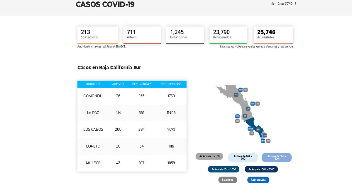 Confirman 56 casos activos de Covid-19 y 8 decesos; llega BCS a 711 y 1,245