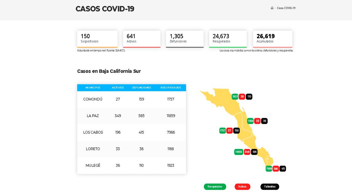 Confirman 43 casos activos de Covid-19 y un deceso; llega BCS a 641 y 1,305