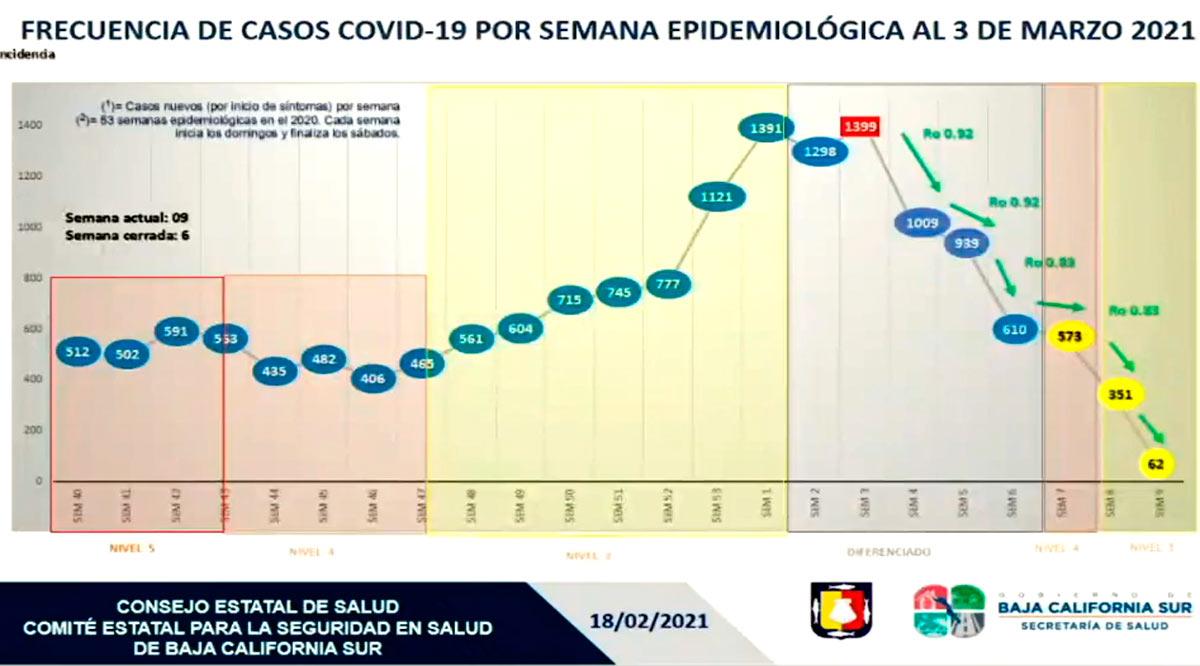 Se anticipan medidas restrictivas en Semana Santa pese a disminución de casos en BCS