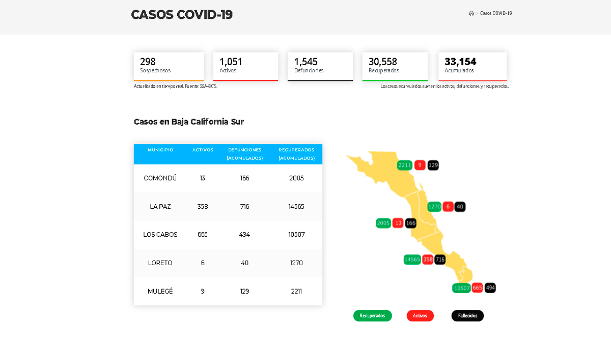 Supera BCS los 33 mil casos acumulados de Covid-19 y los mil activos
