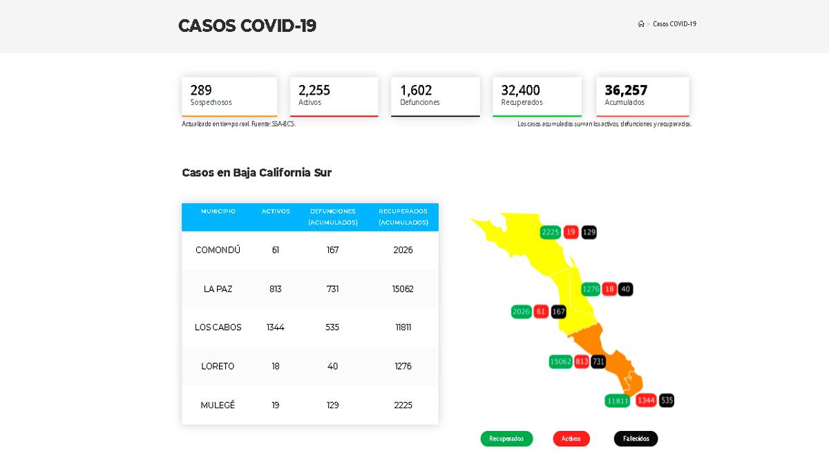 Supera BCS los 36 mil casos acumulados y los 1,600 decesos por el Covid-19