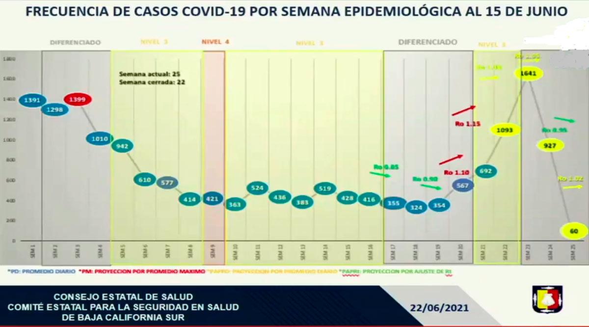 En julio pico máximo del rebrote Covid-19, con aumento de hospitalizados y fallecidos en BCS