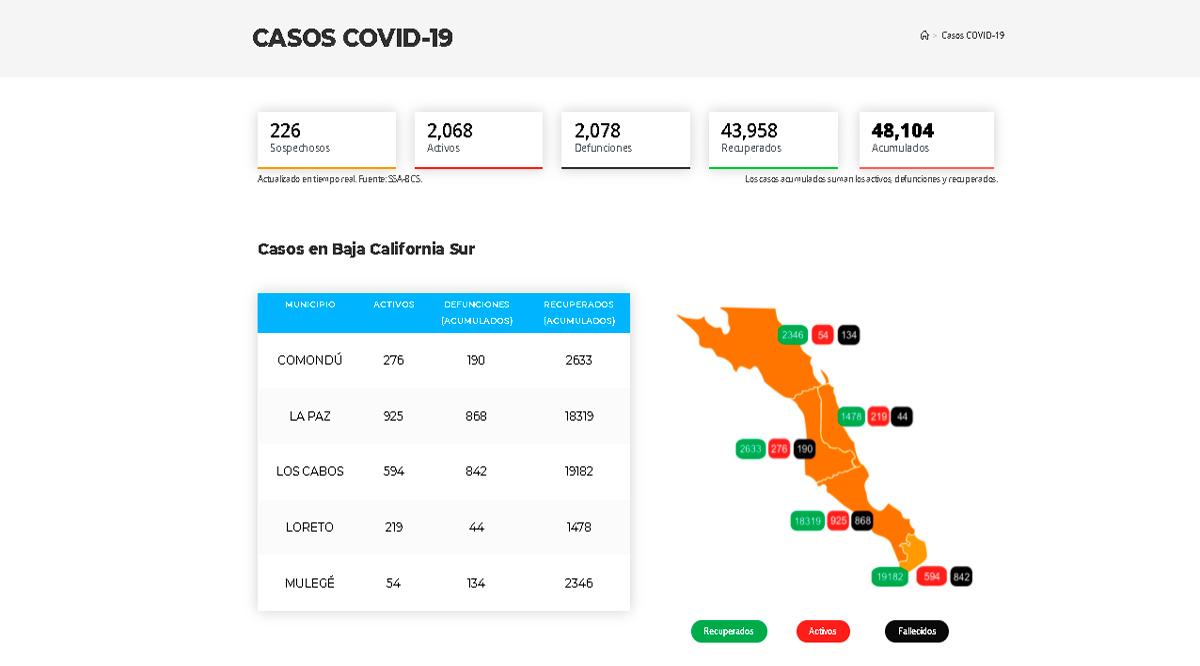 Supera BCS nuevamente los 2,000 casos activos de Covid-19; fallecen 11