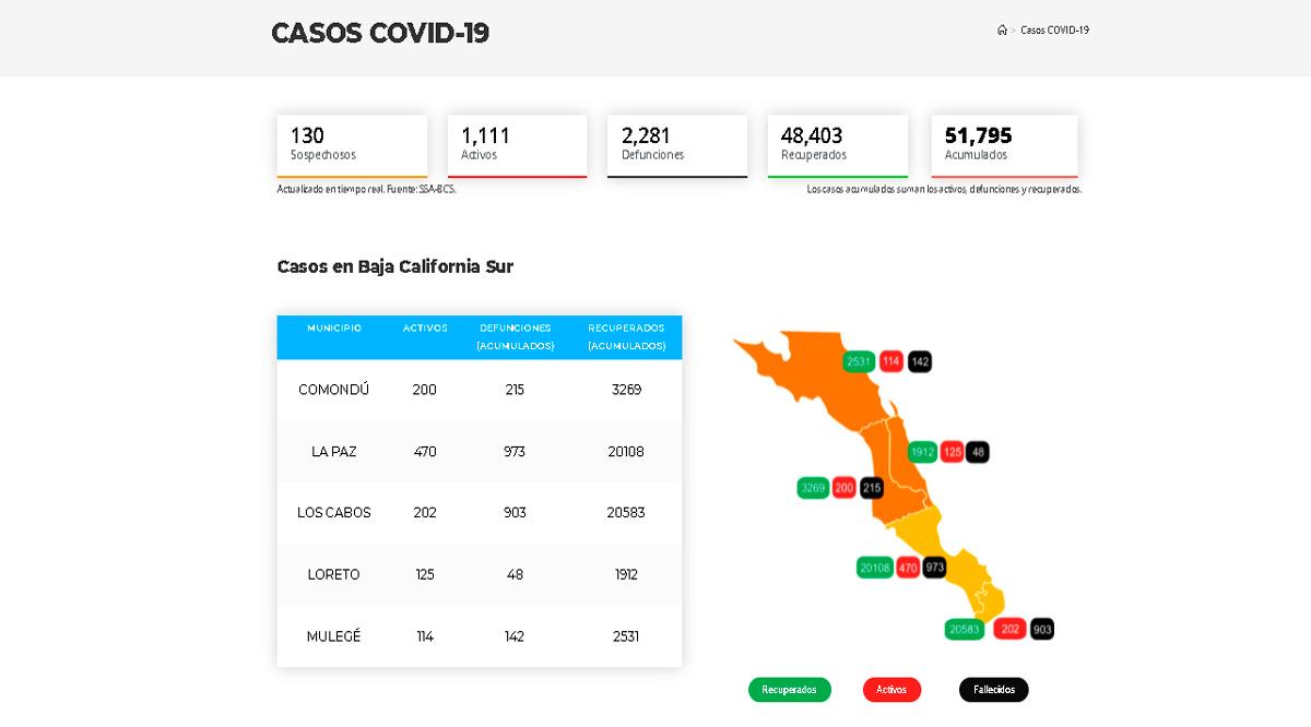 Confirman 28 casos activos de Covid-19 y 4 decesos; llega BCS a 1,111 y 2,281