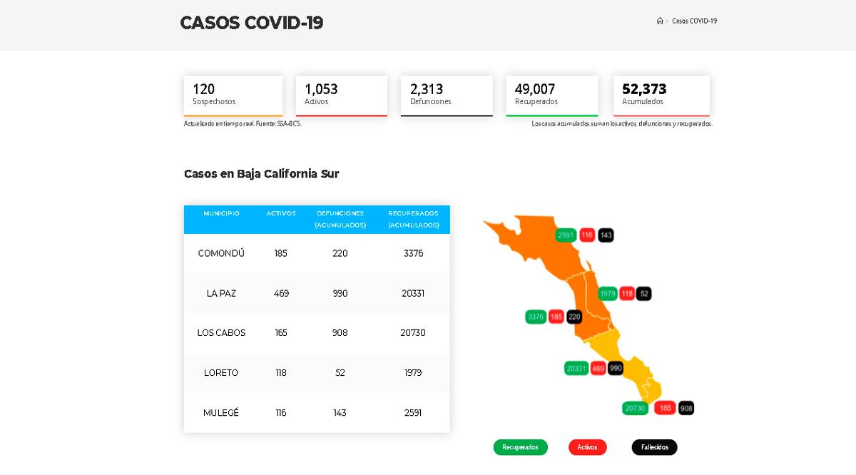 Confirman 133 casos activos de Covid-19 y 6 decesos; llega BCS a 1,053 y 2,313
