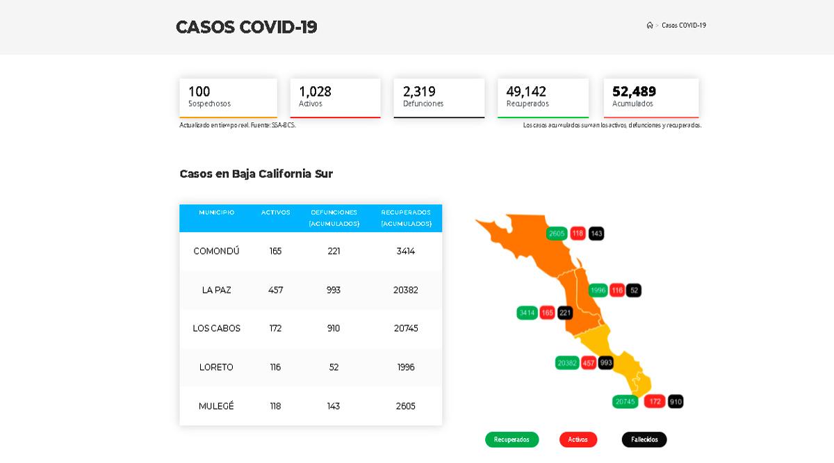 Confirman 116 casos activos de Covid-19 y 6 decesos; llega BCS a 1,028 y 2,319