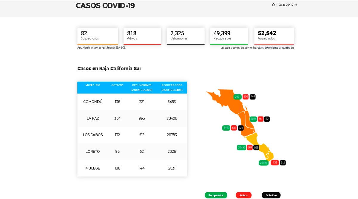 Confirman 29 casos activos de Covid-19 y 3 decesos; llega BCS a 818 y 2,325