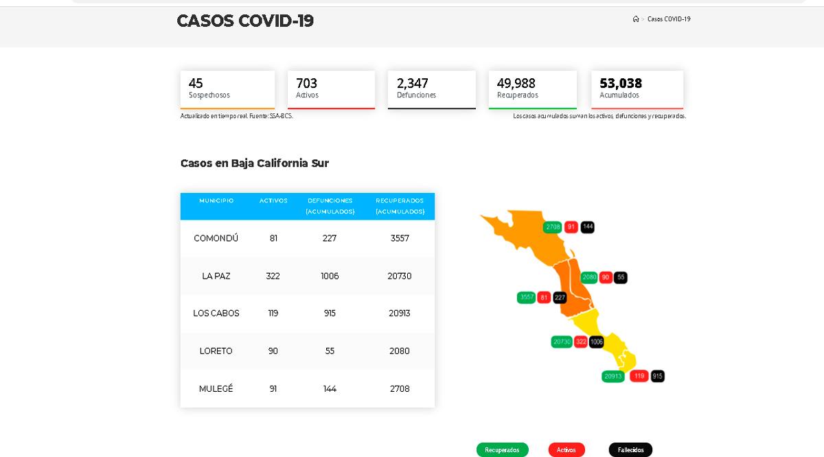 Confirman 15 casos activos de Covid-19 y 1 deceso; llega BCS a 703 y 2,347