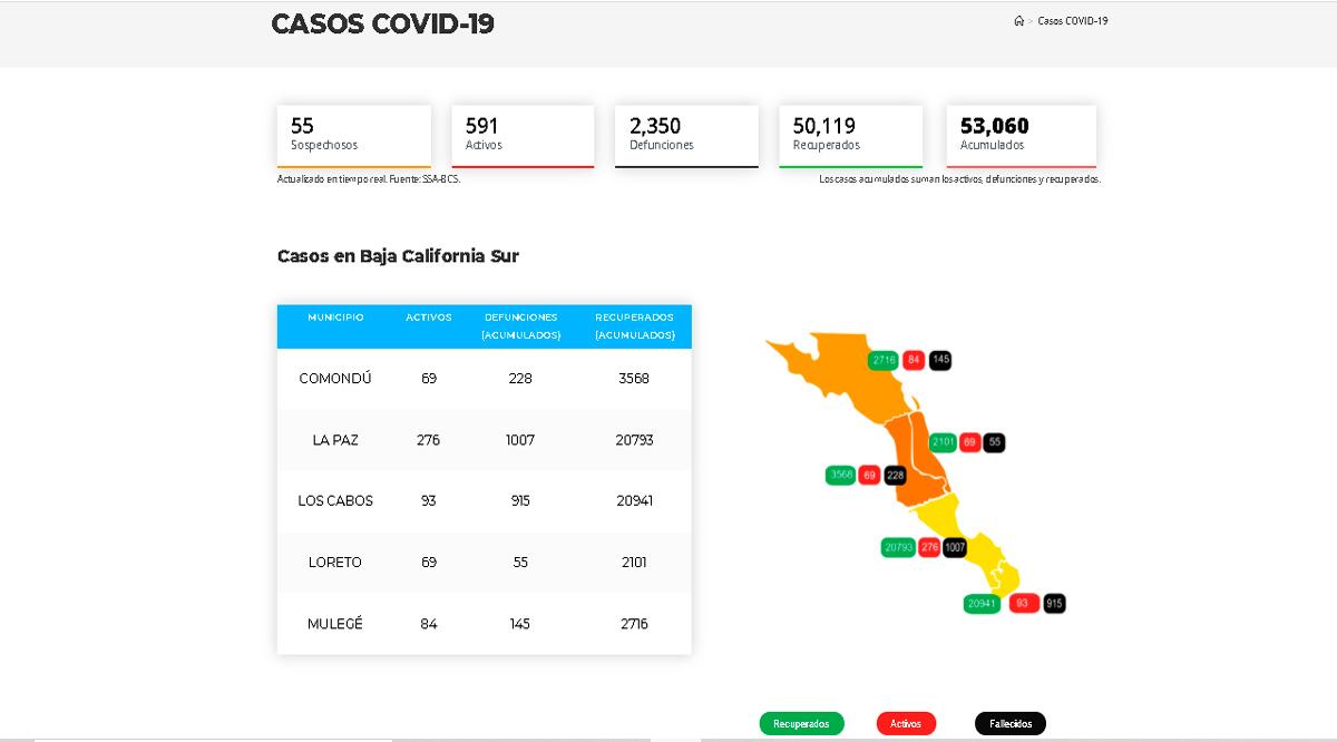 Presenta BCS notable reducción en casos sospechosos y activos por Covid-19
