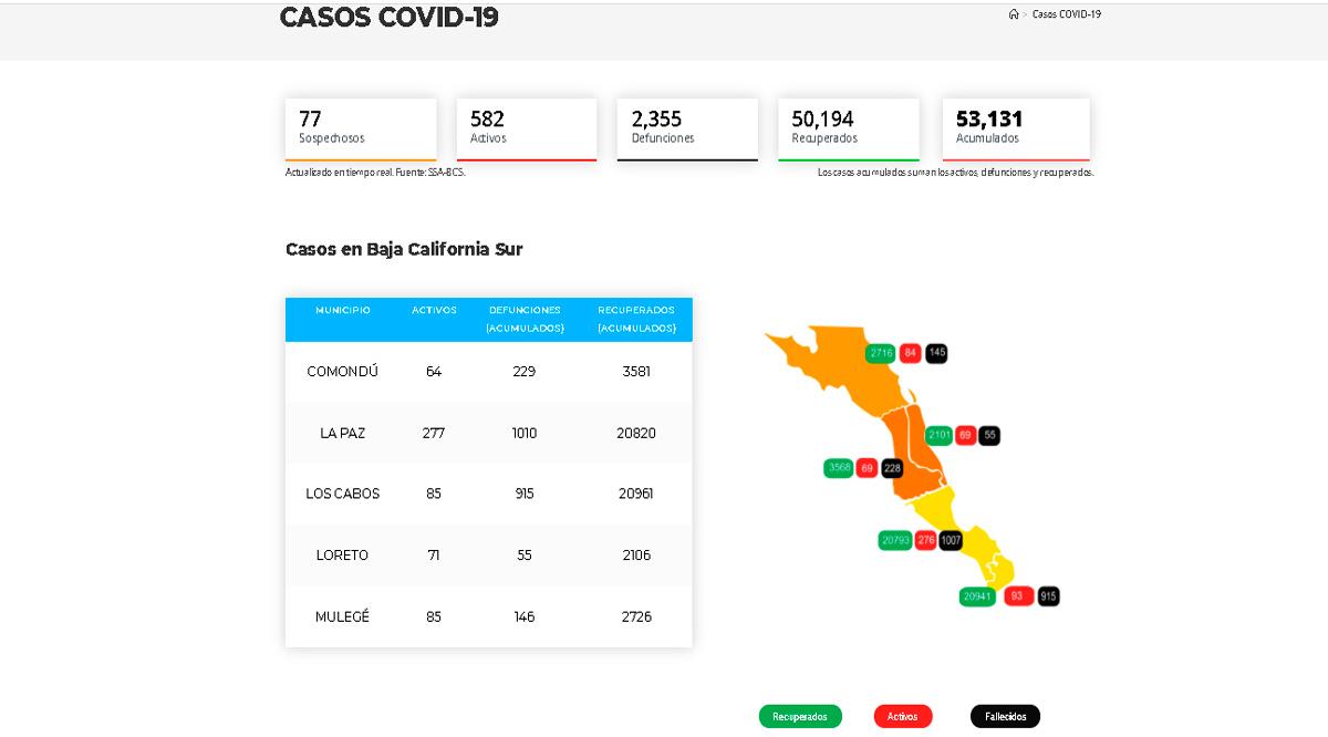 Confirman 71 casos activos de Covid-19 y 5 decesos; llega BCS a 582 y 2,355