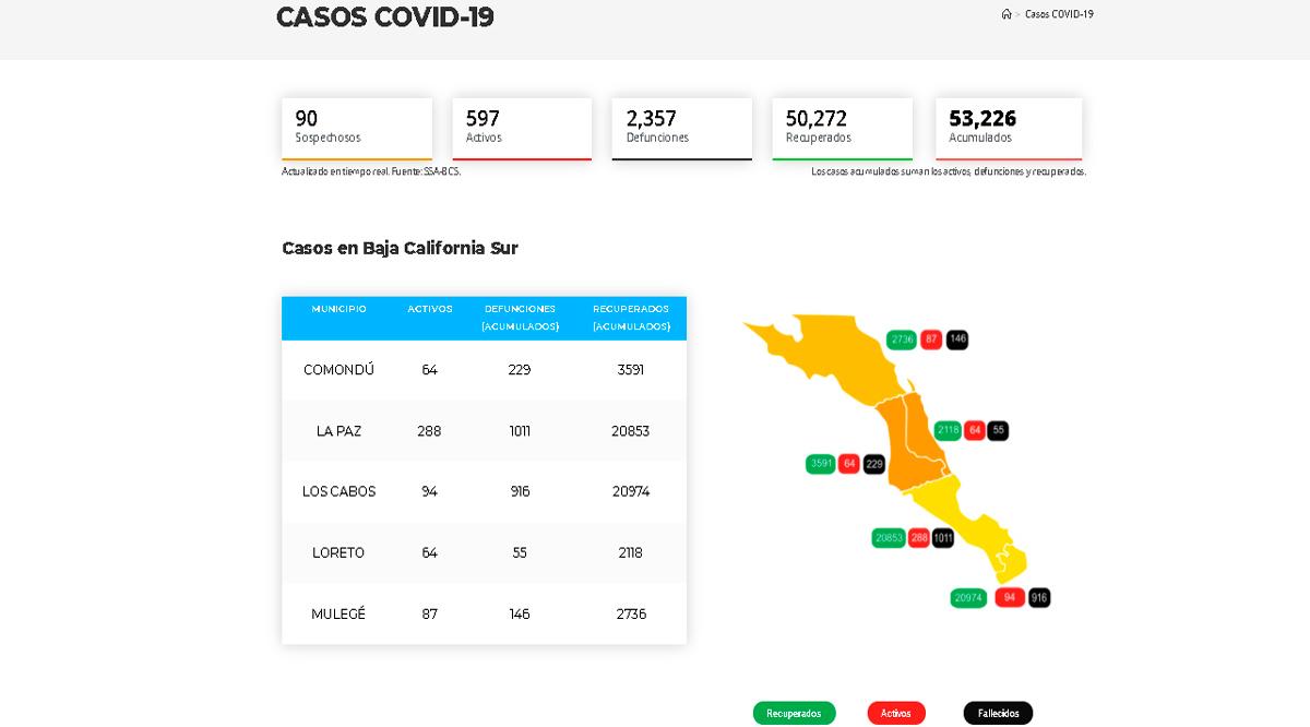Confirman 95 casos activos de Covid-19 y 2 decesos; llega BCS a 597 y 2,357
