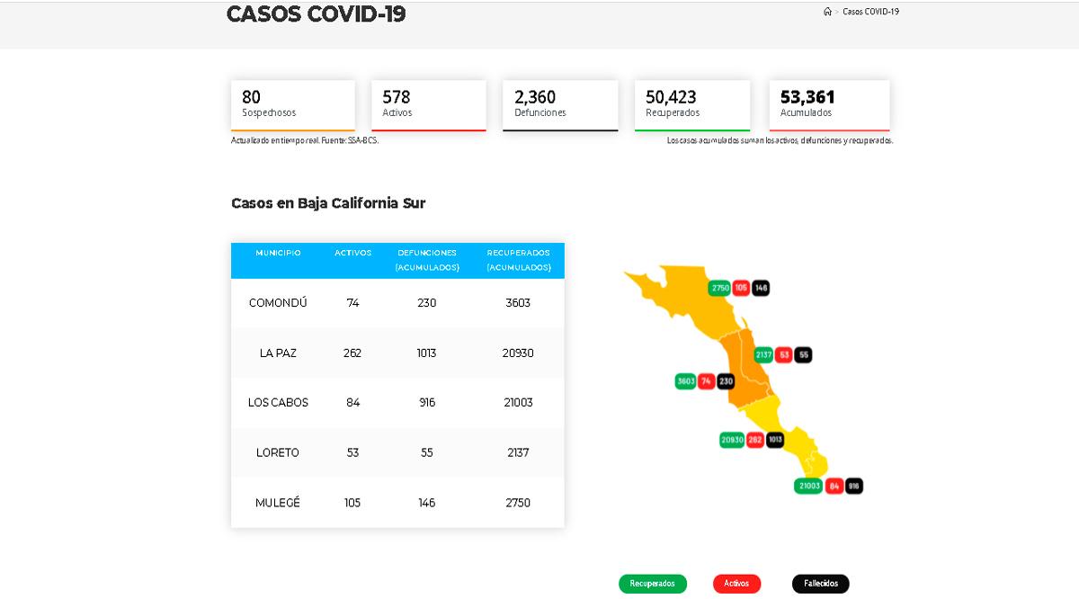 Confirman 67 casos activos de Covid-19 y sin decesos; llega BCS a 578 y 2,360