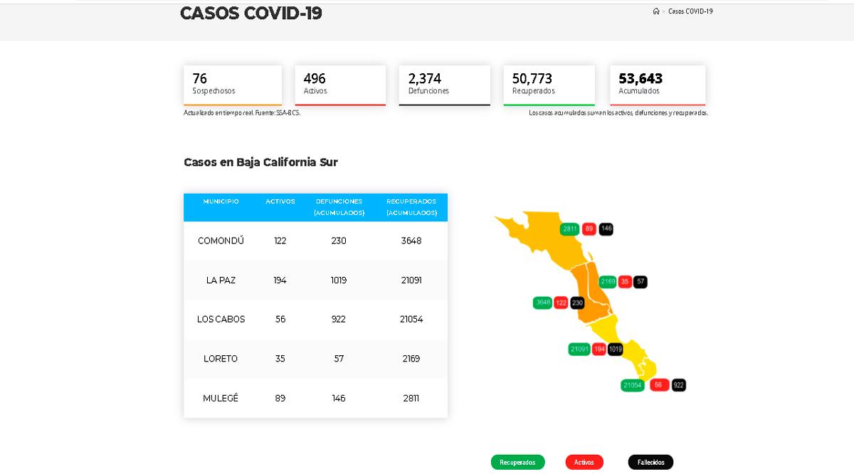 Confirman 78 casos activos de Covid-19 y 3 decesos; llega BCS a 496 y 2,374