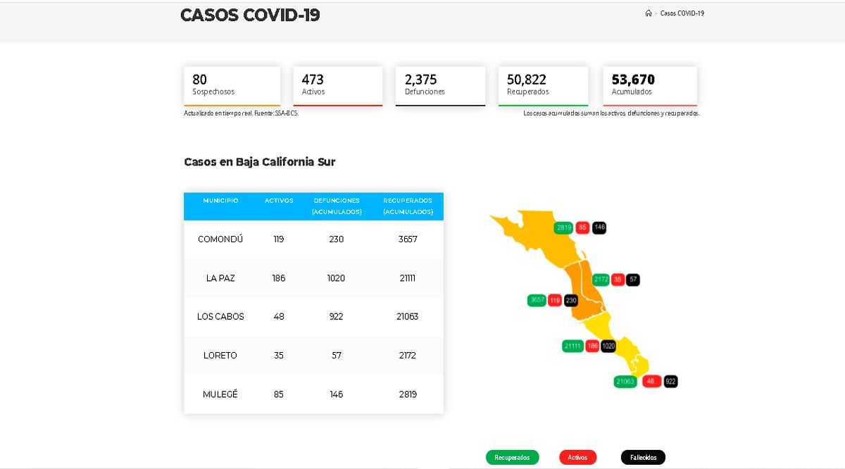 Confirman 27 casos activos de Covid-19 y 1 deceso; llega BCS a 473 y 2,375