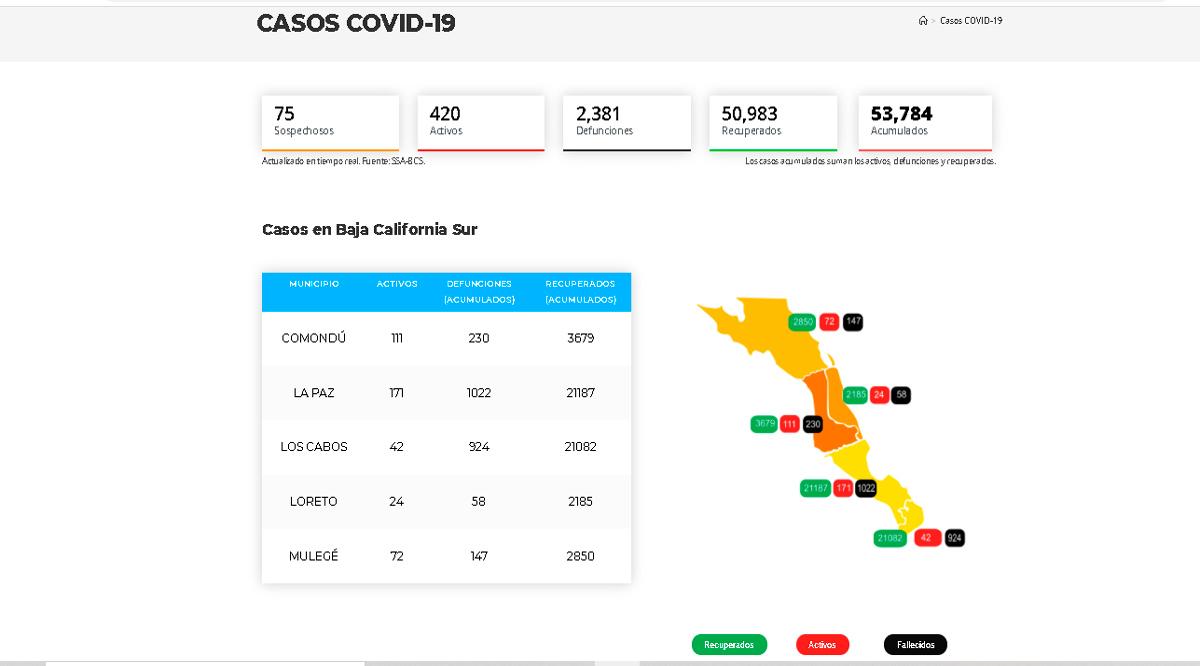 Confirman 23 casos activos de Covid-19 y 3 decesos; llega BCS a 420 y 2,381