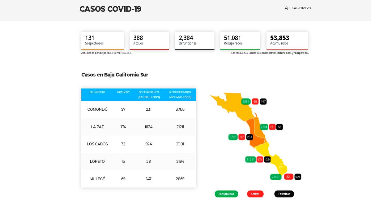 Confirman 56 casos activos de Covid-19 y no hubo decesos; llega BCS a 388 y 2,384
