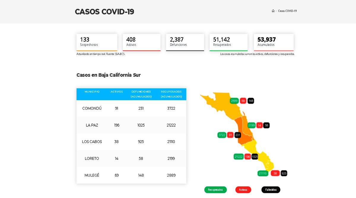 Confirman 84 casos activos de Covid-19 y hubo 3 decesos; llega BCS a 408 y 2,387